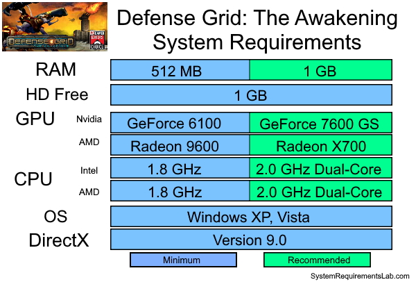Defense Grid: The Awakening Recommended System Requirements - Can My PC Run Defense Grid: The Awakening