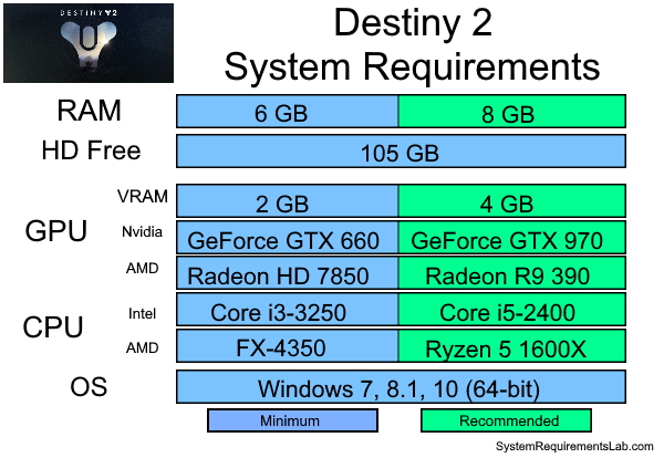 Destiny 2 Recommended System Requirements - Can My PC Run Destiny 2