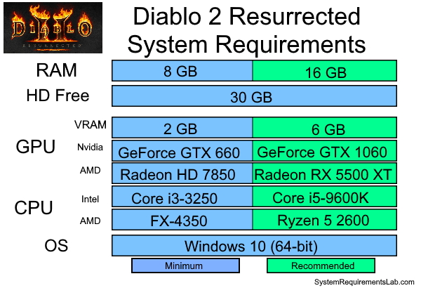Diablo 2 Resurrected Recommended System Requirements - Can My PC Run Diablo 2 Resurrected Requirements
