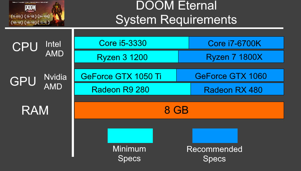 Doom Eternal System Requirements - Can I Run Doom Eternal Minimum Requirements