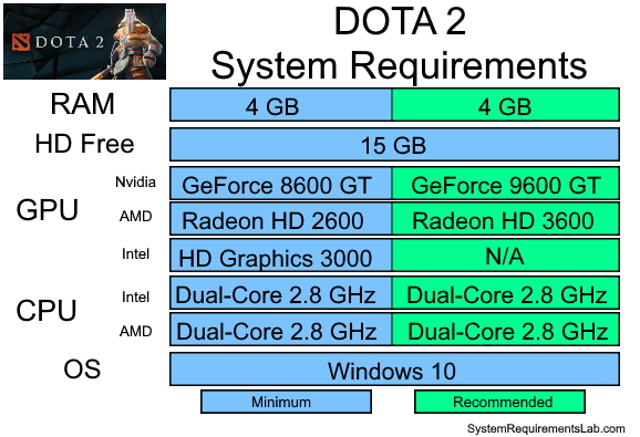 DOTA 2 Recommended System Requirements - Can My PC Run DOTA 2