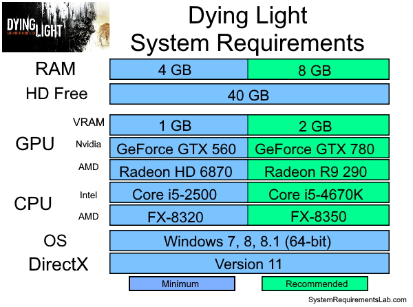 Dying Light Recommended System Requirements - Can My PC Run Dying Light