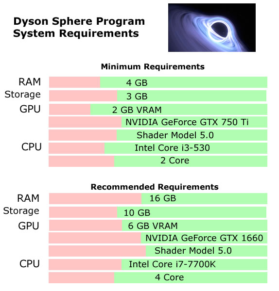 Dyson Sphere System Requirements - Can I Run Dyson Sphere System Requirements