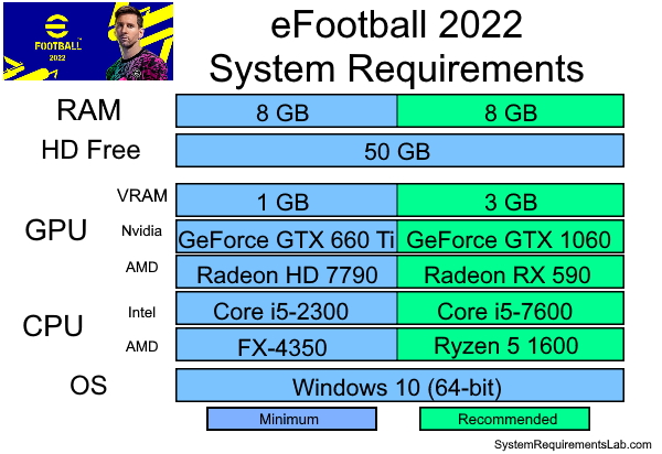 eFootball 22 Recommended System Requirements - Can My PC Run eFootball 22