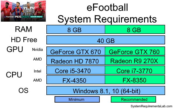eFootball Recommended System Requirements - Can My PC Run eFootball