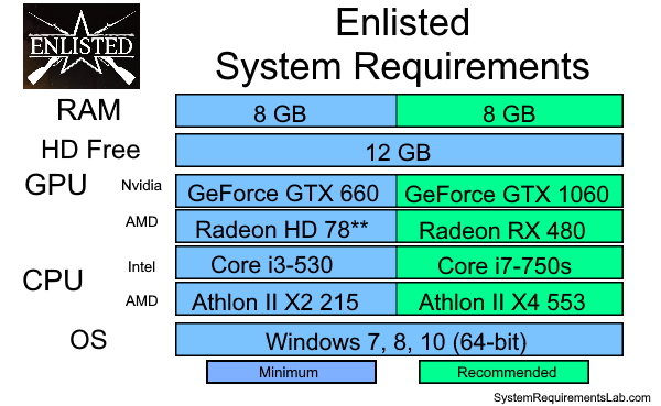 Enlisted Recommended System Requirements - Can My PC Run Enlisted