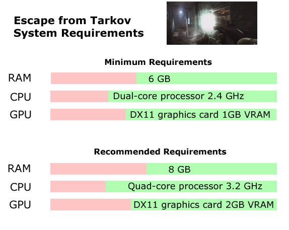Escape from Tarkov Recommended System Requirements - Can My PC Run Escape from Tarkov Requirements