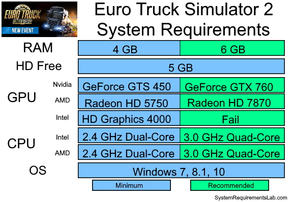 Euro Truck Simulator 2 Recommended System Requirements - Can My PC Run Euro Truck Simulator 2