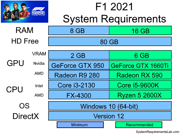 F1 2021 Recommended System Requirements - Can My PC Run F1 2021