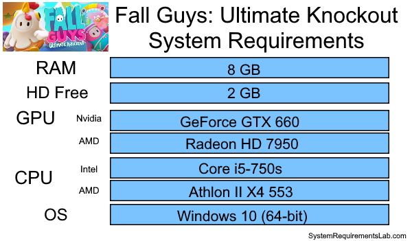 Fall Guys Recommended System Requirements - Can My PC Run Fall Guys