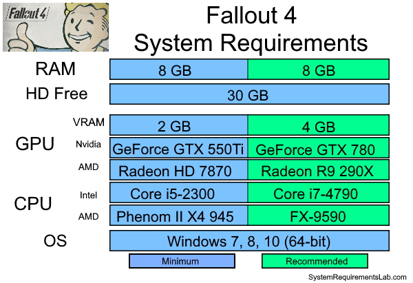 Fallout 4 Recommended System Requirements - Can My PC Run Fallout 4