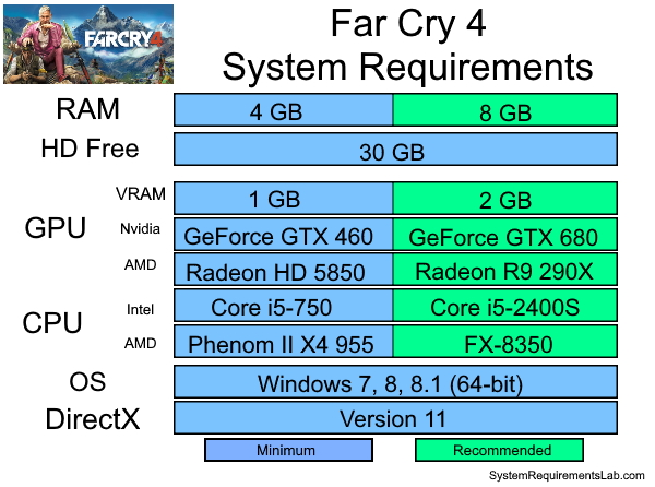 Far Cry 4 Recommended System Requirements - Can My PC Run Far Cry 4