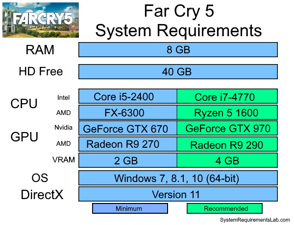 Far Cry 5 Recommended System Requirements - Can My PC Run Far Cry 5 Requirements
