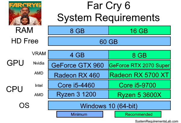 Far Cry 6 Recommended System Requirements - Can My PC Run Far Cry 6