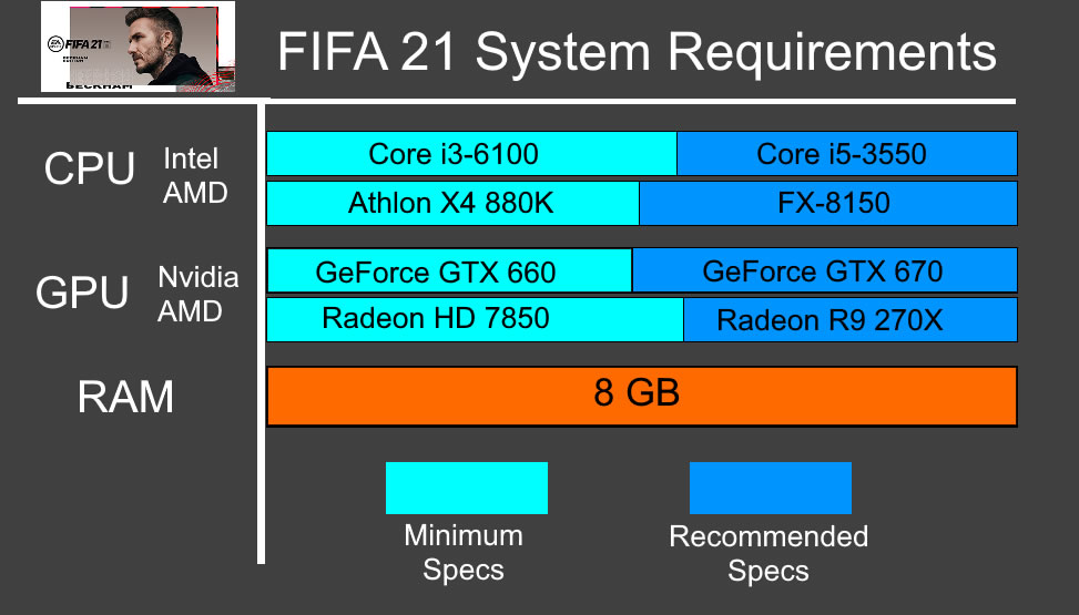 FIFA 21 Recommended System Requirements - Can My PC Run FIFA 21 Requirements