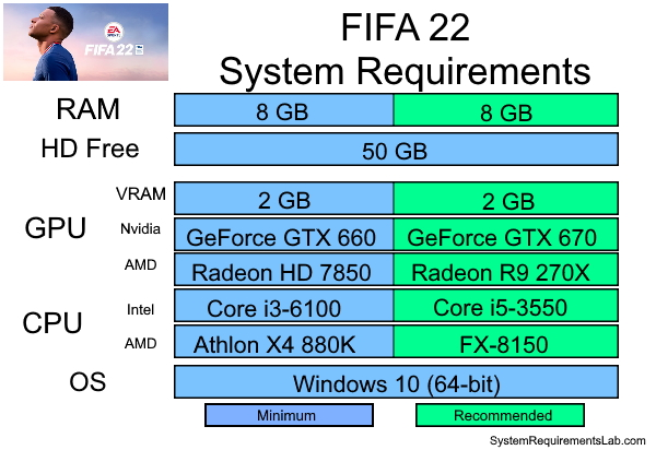 FIFA 22 Recommended System Requirements - Can My PC Run FIFA 22