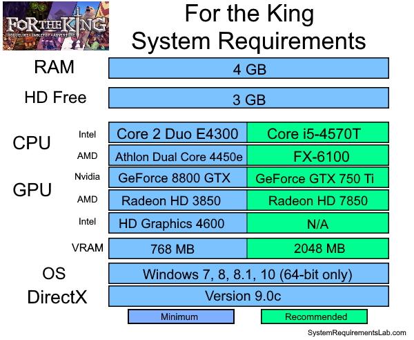 For The King System Requirements - Can I Run For The King System Requirements