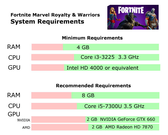 Fortnight Marvel Royalty & Warriors Recommended System Requirements - Can My PC Run Fortnight Marvel Royalty & Warriors Requirements