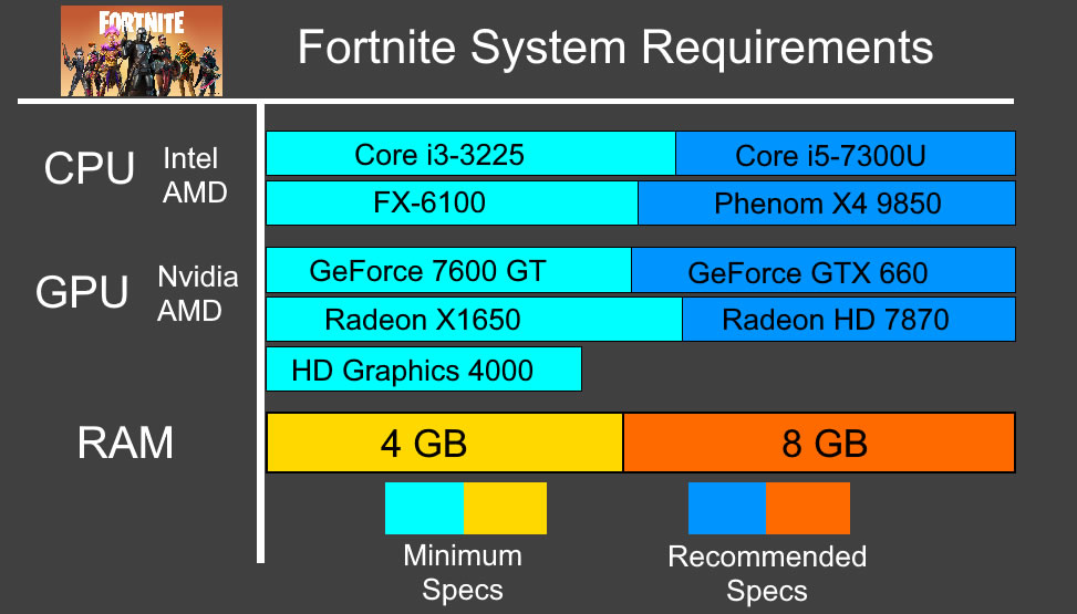Fortnight Recommended System Requirements - Can My PC Run Fortnight Requirements