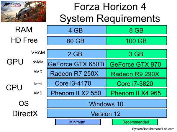 Forza Horizon 4 System Requirements - Can I Run Forza Horizon 4 Minimum Requirements