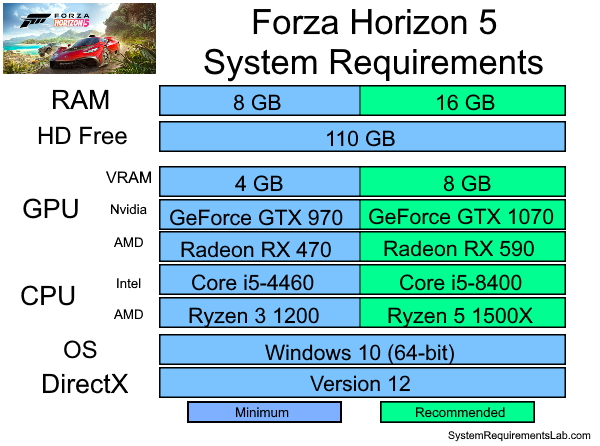 Forza Horizon 5 Recommended System Requirements - Can My PC Run Forza Horizon 5