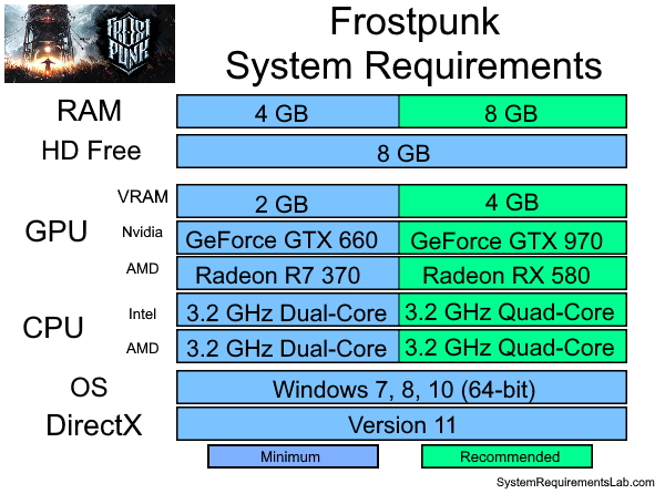 Frostpunk Recommended System Requirements - Can My PC Run Frostpunk