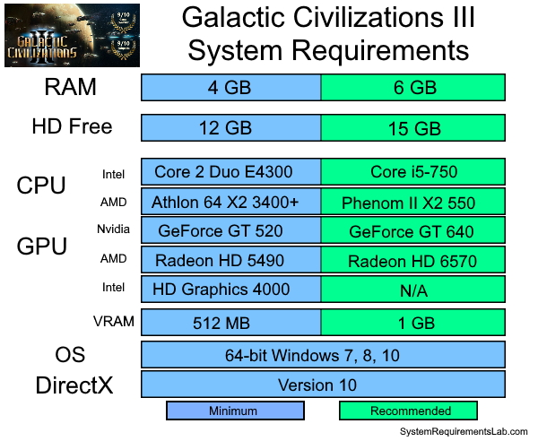 Galactic Civilizations 3 System Requirements - Can I Run Galactic Civilizations 3 System Requirements