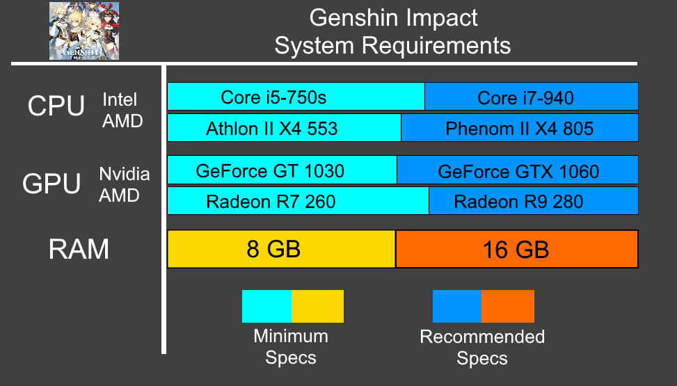 Genshin Impact System Requirements - Can I Run Genshin Impact Minimum Requirements