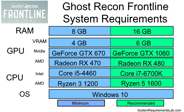 Ghost Recon Frontline Recommended System Requirements - Can My PC Run Ghost Recon Frontline