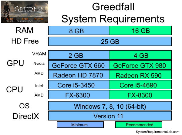Greedfall Recommended System Requirements - Can My PC Run Greedfall