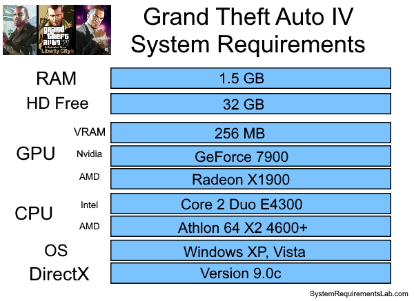 GTA 4 Recommended System Requirements - Can My PC Run GTA 4 Requirements