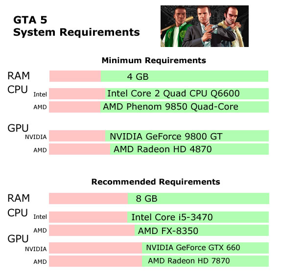 GTA 5 Requirements graph - Will my PC Run Call of Duty Grand Theft Auot 5