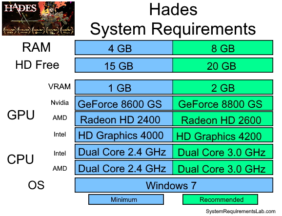 Hades Recommended System Requirements - Can My PC Run Hades