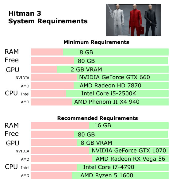 Hitman 3 System Requirements - Can I Run Hitman 3 System Requirements