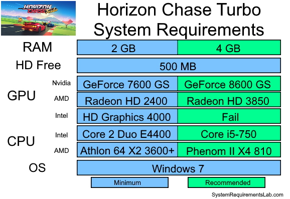 Horizon Chase Turbo Recommended System Requirements - Can My PC Run Horizon Chase Turbo