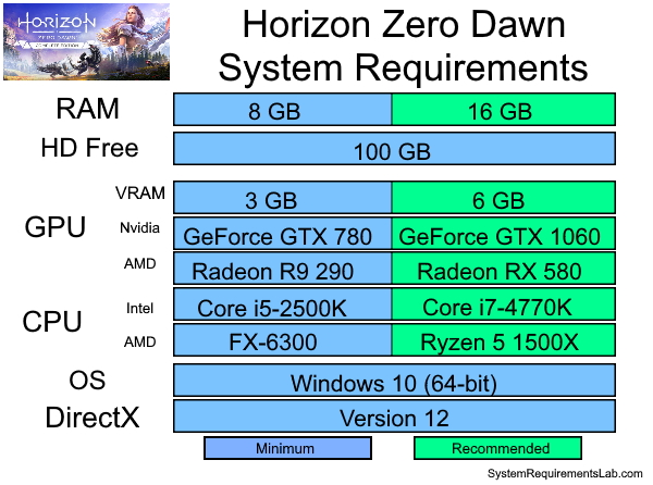 Horizon Zero Dawn Recommended System Requirements - Can My PC Run Horizon Zero Dawn