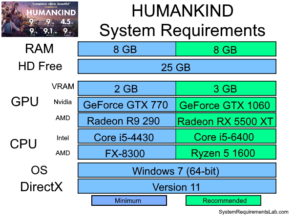 HUMANKIND Recommended System Requirements - Can My PC Run HUMANKIND