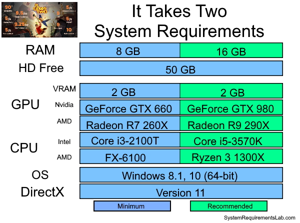It Takes Two Recommended System Requirements - Can My PC Run It Takes Two