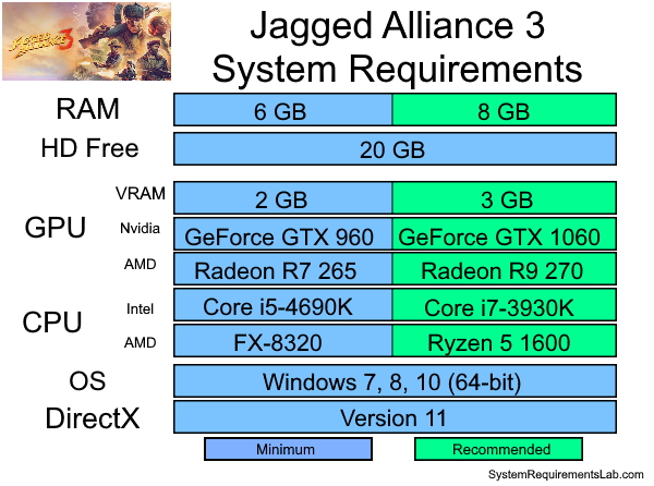 Jagged Alliance 3 Recommended System Requirements - Can My PC Run Jagged Alliance 3