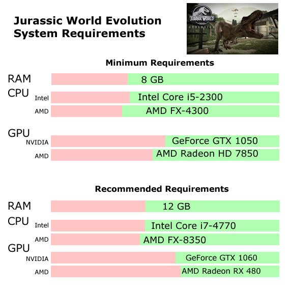 Jurassic World Evolution System Requirements - Can I Run Jurassic World Evolution Minimum Requirements