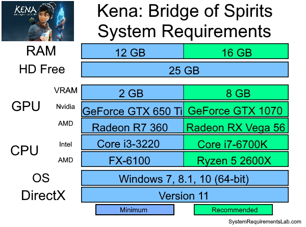 Kena Bridge of Spirits Recommended System Requirements - Can My PC Run Kena Bridge of Spirits