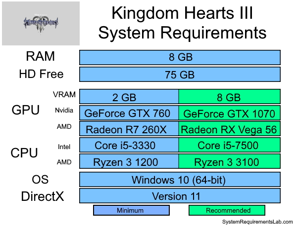 KINGDOM HEARTS 3 Recommended System Requirements - Can My PC Run KINGDOM HEARTS 3 Requirements