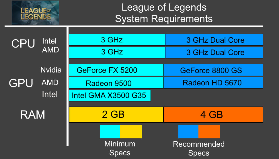 LOL System Requirements - Can I Run LOL Minimum Requirements