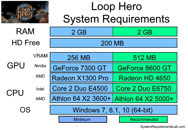 Loop Hero Recommended System Requirements - Can My PC Run Loop Hero