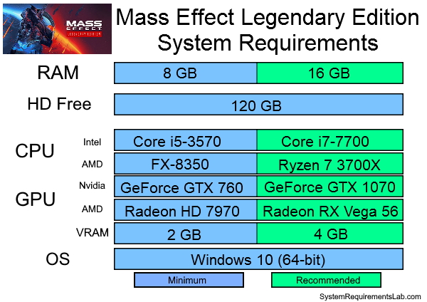 Mass Effect Legendary Edition Recommended System Requirements - Can My PC Run Mass Effect Legendary Edition Requirements