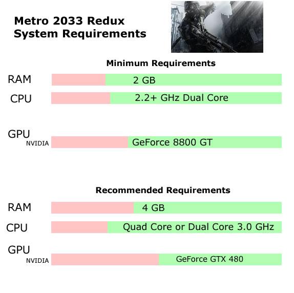 Metro 2033 Redux System Requirements - Can I Run Metro 2033 Redux Minimum Requirements