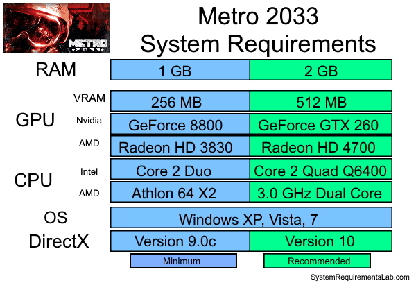 Metro 2033 Recommended System Requirements - Can My PC Run Metro 2033