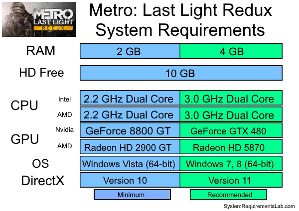 Metro Last Light Redux Recommended System Requirements - Can My PC Run Metro: Last Light Redux Requirements