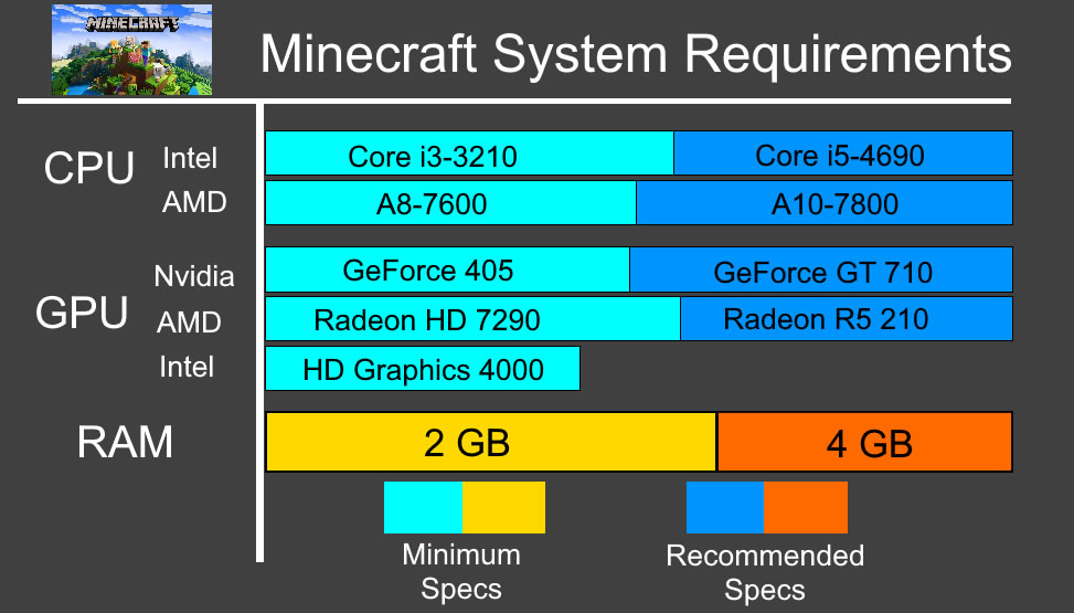 Minecraft System Requirements - Can I Run Minecraft Minimum Requirements