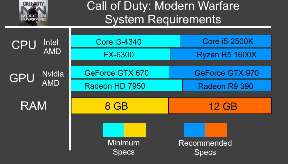 Modern Warfare System Requirements - Can I Run Modern Warfare Minimum Requirements